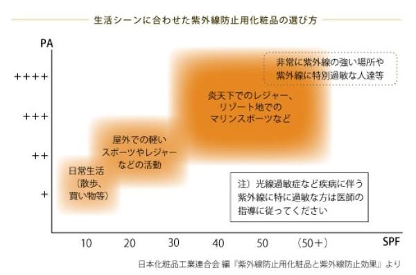 UVクリームのシーン別選び方