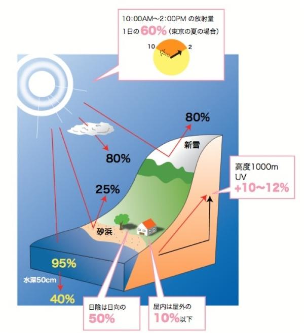 場所別紫外線の量