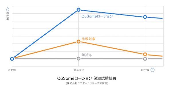 化粧水の持続時間 比較グラフ